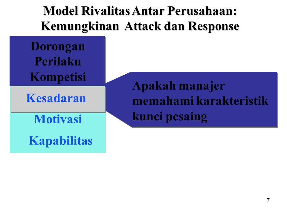 7 Dorongan Perilaku Kompetisi Motivasi Kapabilitas Awareness Model Rivalitas Antar Perusahaan: Kemungkinan Attack dan Response Apakah manajer memahami
