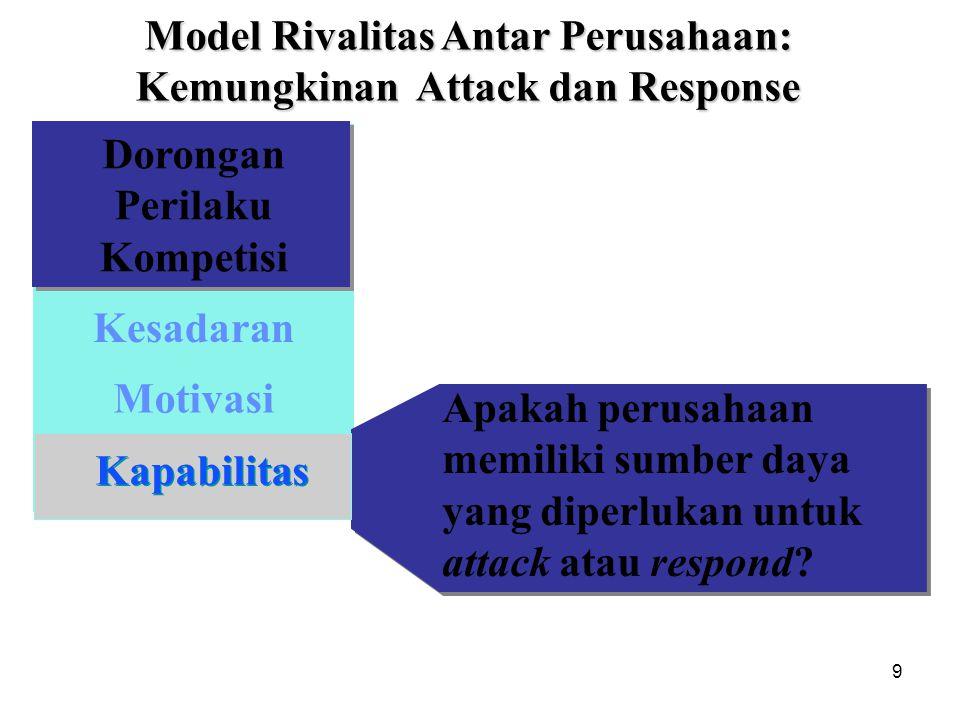 9 Apakah perusahaan memiliki sumber daya yang diperlukan untuk attack atau respond? Dorongan Perilaku Kompetisi Motivasi Kapabilitas Kesadaran Model R