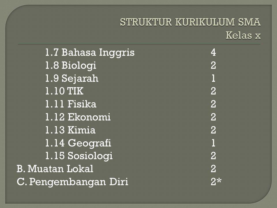 1.7 Bahasa Inggris4 1.8 Biologi2 1.9 Sejarah1 1.10 TIK2 1.11 Fisika2 1.12 Ekonomi2 1.13 Kimia2 1.14 Geografi1 1.15 Sosiologi2 B.