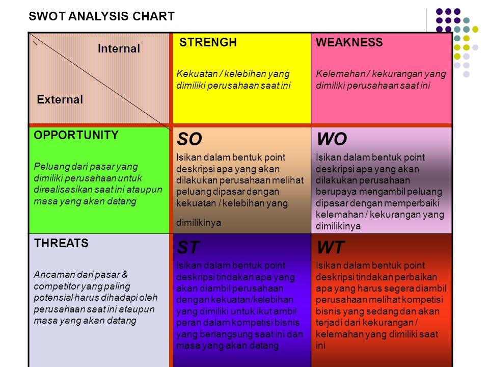 Internal External STRENGHWEAKNESS OPPORTUNITY SOWO THREATS STWT SWOT ANALYSIS CHART