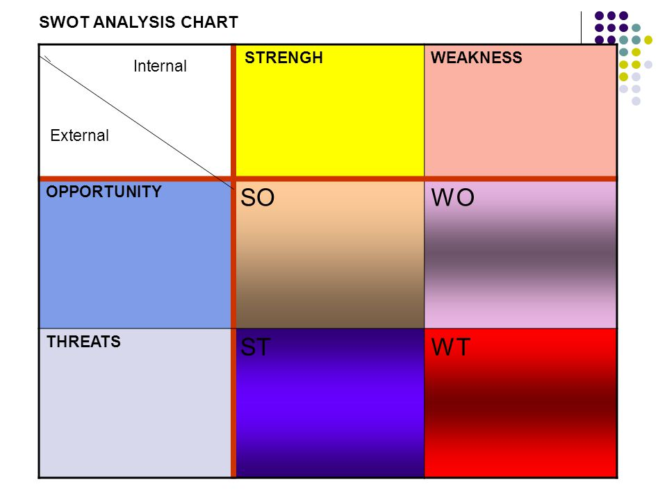 Internal External STRENGHWEAKNESS OPPORTUNITY SOWO THREATS STWT SWOT ANALYSIS CHART