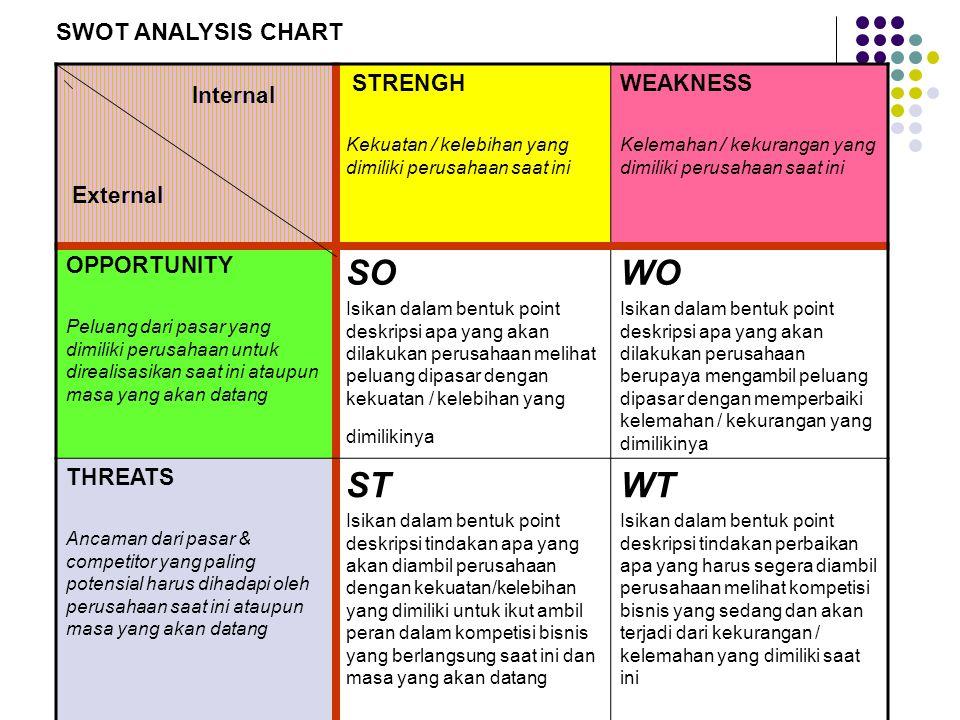 Internal External STRENGHWEAKNESS OPPORTUNITY SOWO THREATS STWT SWOT ANALYSIS CHART ( LATIHAN 2 )