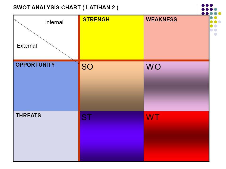 Internal External STRENGHWEAKNESS OPPORTUNITY SOWO THREATS STWT SWOT ANALYSIS CHART ( LATIHAN 3 )
