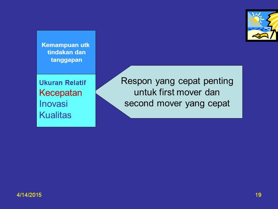 4/14/201519 Respon yang cepat penting untuk first mover dan second mover yang cepat Ukuran Relatif Kecepatan Inovasi Kualitas Kemampuan utk tindakan d