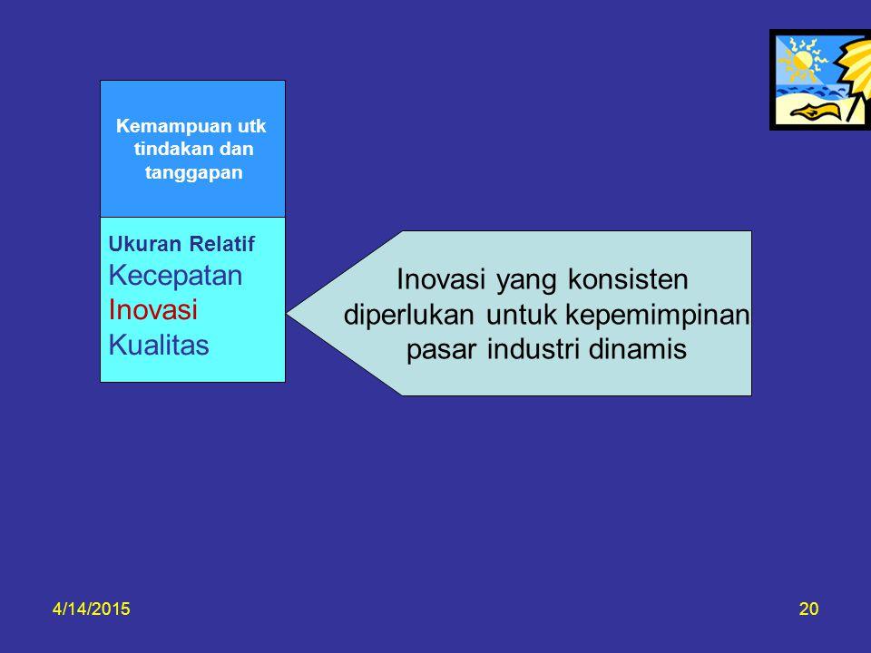 4/14/201520 Inovasi yang konsisten diperlukan untuk kepemimpinan pasar industri dinamis Ukuran Relatif Kecepatan Inovasi Kualitas Kemampuan utk tindak