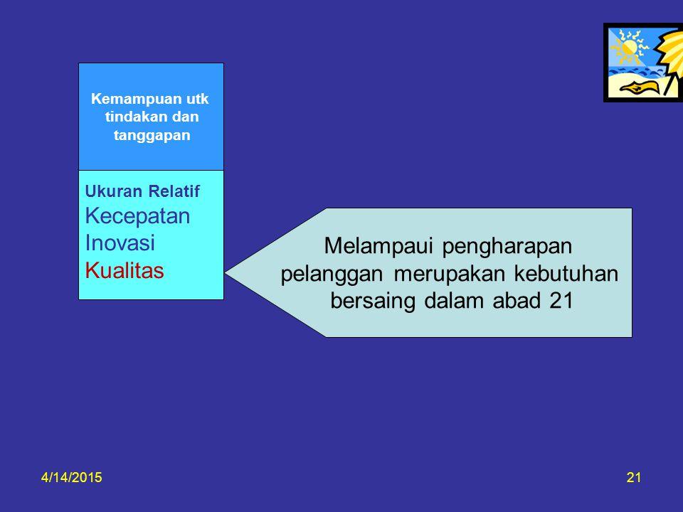 4/14/201521 Melampaui pengharapan pelanggan merupakan kebutuhan bersaing dalam abad 21 Ukuran Relatif Kecepatan Inovasi Kualitas Kemampuan utk tindaka