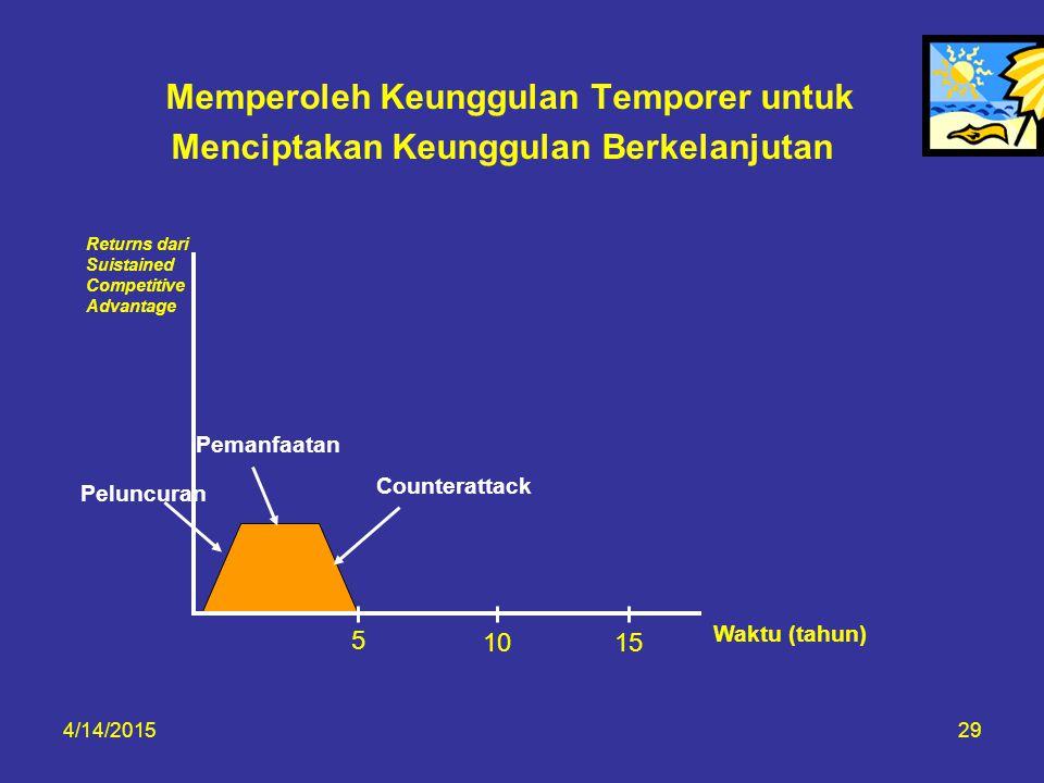 4/14/201529 Memperoleh Keunggulan Temporer untuk Menciptakan Keunggulan Berkelanjutan Returns dari Suistained Competitive Advantage Pemanfaatan Counte