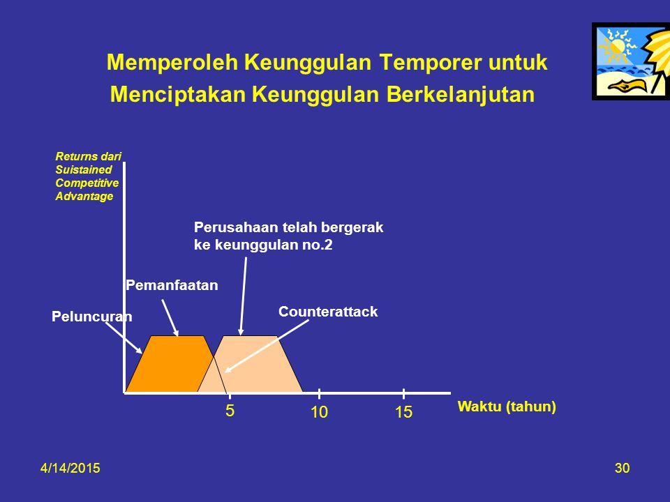 4/14/201530 Memperoleh Keunggulan Temporer untuk Menciptakan Keunggulan Berkelanjutan Returns dari Suistained Competitive Advantage Pemanfaatan Counte