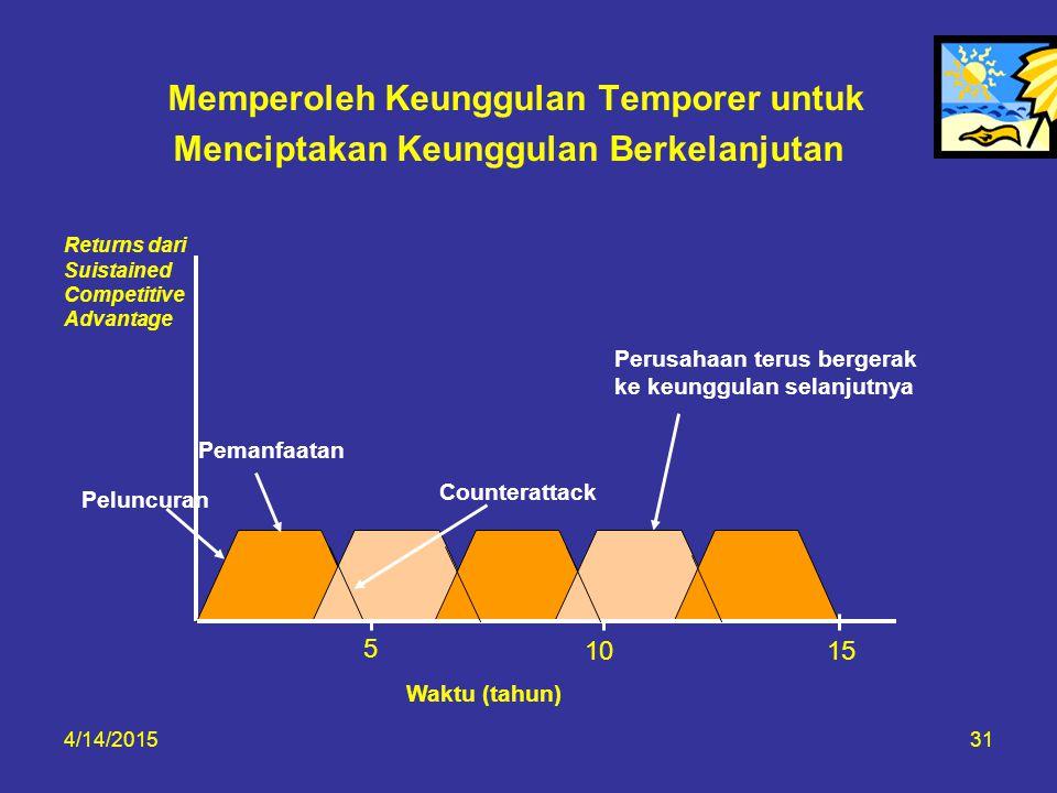4/14/201531 Memperoleh Keunggulan Temporer untuk Menciptakan Keunggulan Berkelanjutan Returns dari Suistained Competitive Advantage Pemanfaatan Counte