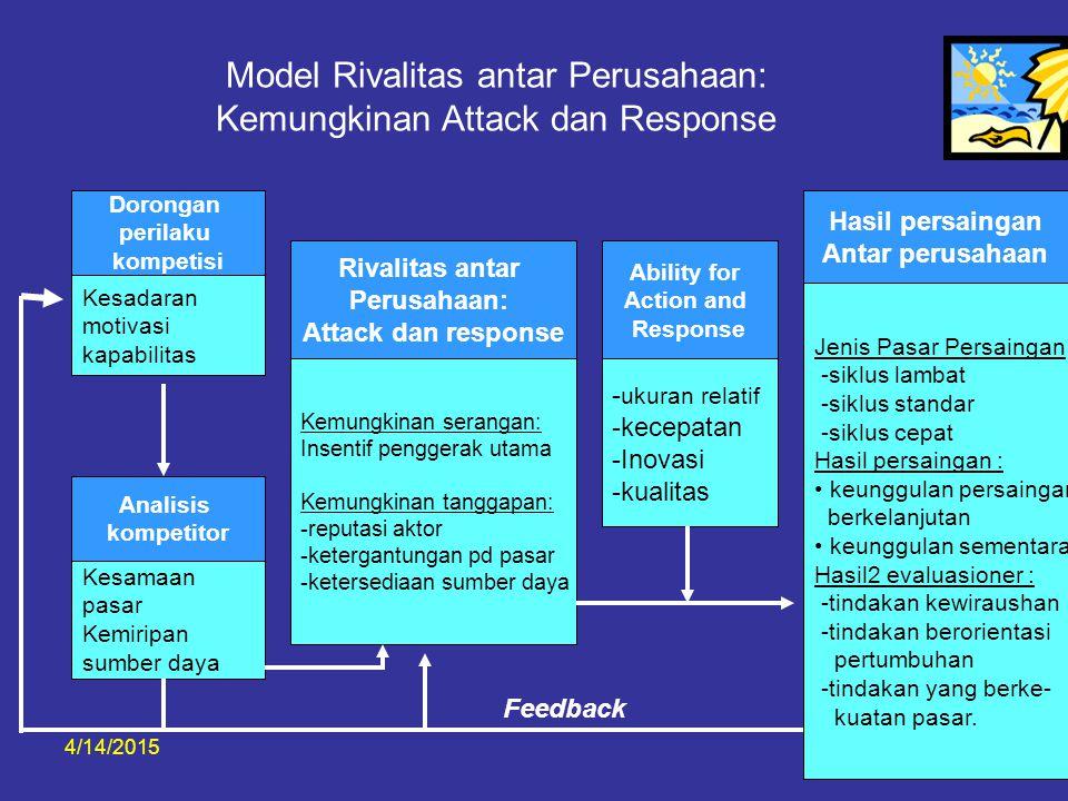 4/14/20155 Model Rivalitas antar Perusahaan: Kemungkinan Attack dan Response Dorongan perilaku kompetisi Kesadaran motivasi kapabilitas Analisis kompe