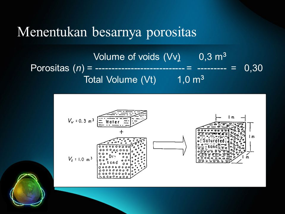 Menentukan besarnya porositas Volume of voids (Vv) 0,3 m 3 Porositas (n) = ---------------------------- = --------- = 0,30 Total Volume (Vt) 1,0 m 3