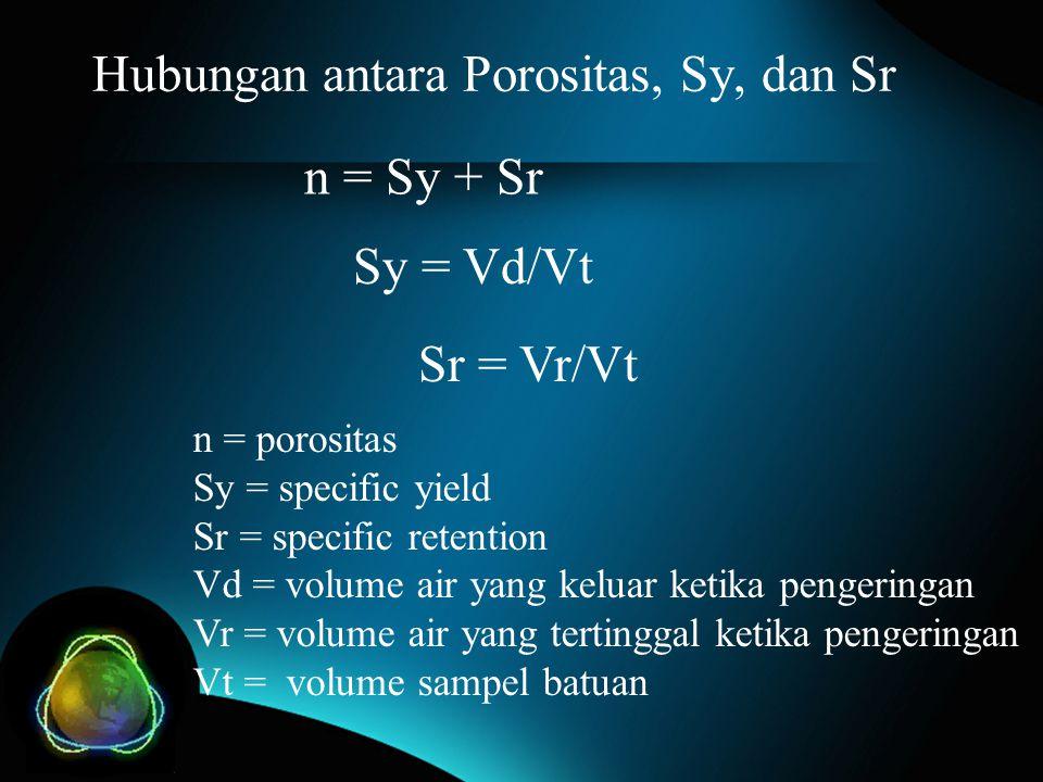 Hubungan antara Porositas, Sy, dan Sr n = Sy + Sr Sy = Vd/Vt Sr = Vr/Vt n = porositas Sy = specific yield Sr = specific retention Vd = volume air yang