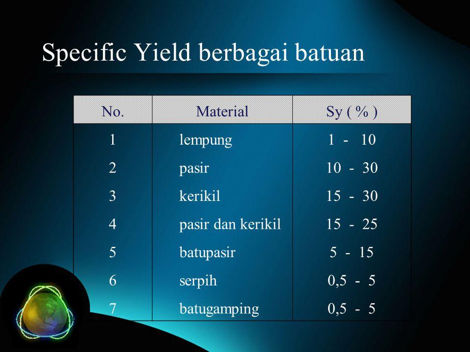 Specific Yield berbagai batuan No.MaterialSy ( % ) 1 lempung1 - 10 2 pasir10 - 30 3 kerikil15 - 30 4 pasir dan kerikil15 - 25 5 batupasir5 - 15 6 serp