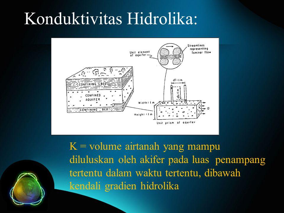 Konduktivitas Hidrolika: K = volume airtanah yang mampu diluluskan oleh akifer pada luas penampang tertentu dalam waktu tertentu, dibawah kendali grad