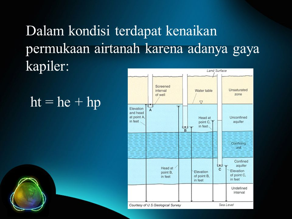 Dalam kondisi terdapat kenaikan permukaan airtanah karena adanya gaya kapiler: ht = he + hp