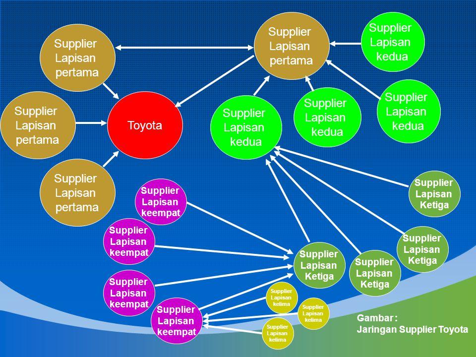 2.Jaringan distribusi Setiap perusahaan mempunyai rantai permintaan.