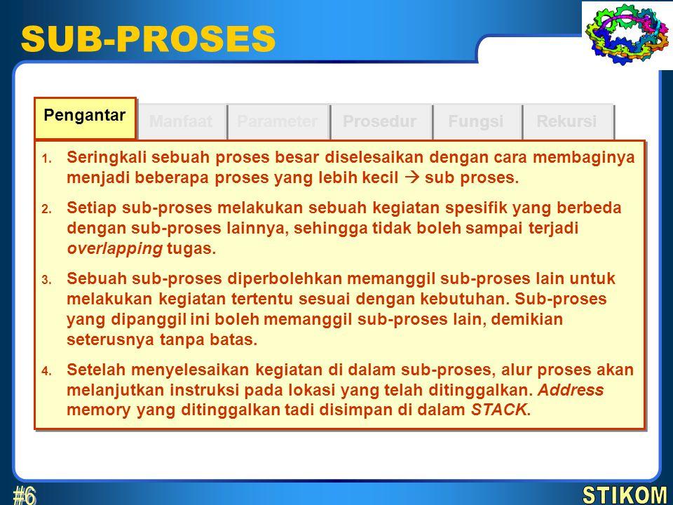 SUB-PROSES Rekursi Fungsi Prosedur Parameter Manfaat Pengantar 1. Seringkali sebuah proses besar diselesaikan dengan cara membaginya menjadi beberapa