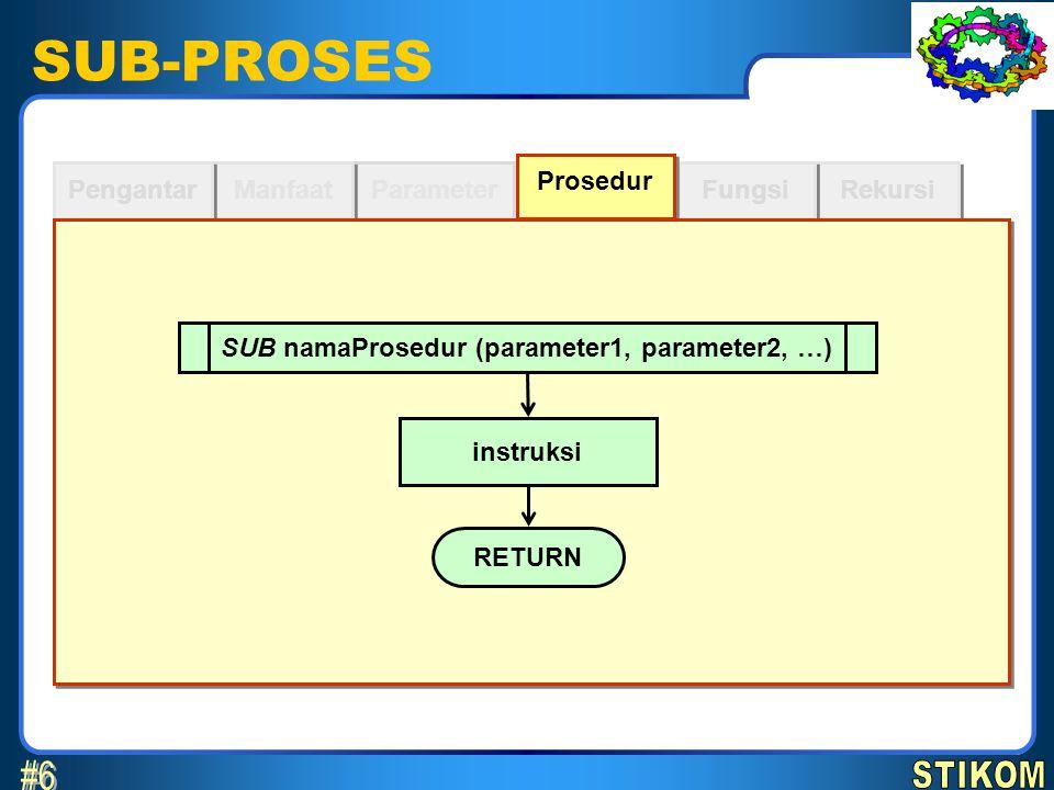 SUB-PROSES Parameter Manfaat Pengantar Rekursi Fungsi Prosedur RETURN SUB cetak() PRINT Halo Contoh #1 BEGIN END CALL cetak()