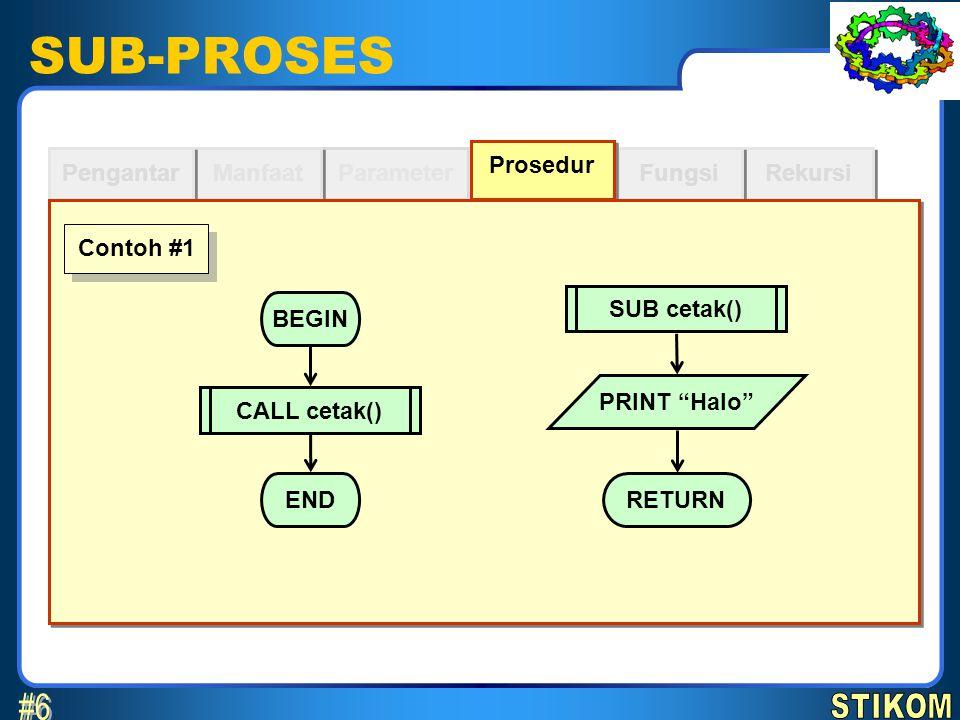 SUB-PROSES Parameter Manfaat Pengantar Rekursi Fungsi Prosedur RETURN SUB cetak(data$) PRINT data$ Contoh #2 BEGIN END CALL cetak( Halo )