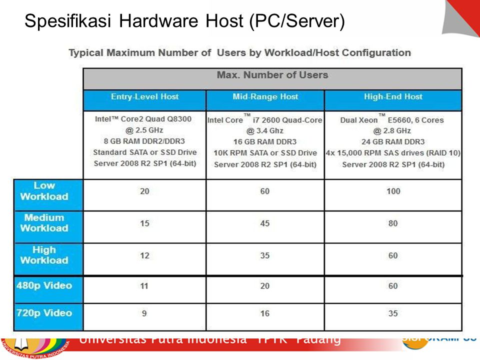 16 Spesifikasi Hardware Host (PC/Server)