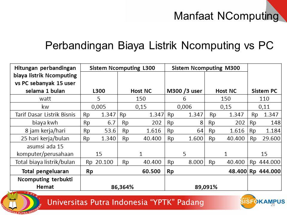 20 Perbandingan Biaya Listrik Ncomputing vs PC 20 Hitungan perbandingan biaya listrik Ncomputing vs PC sebanyak 15 user selama 1 bulan Sistem Ncomputi