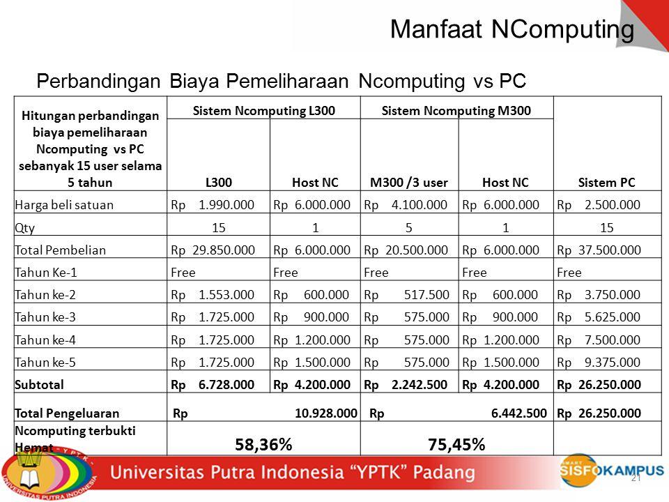 21 Manfaat NComputing 21 Hitungan perbandingan biaya pemeliharaan Ncomputing vs PC sebanyak 15 user selama 5 tahun Sistem Ncomputing L300Sistem Ncompu