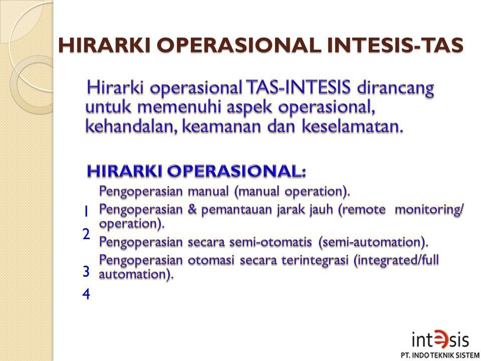 HIRARKI OPERASIONAL INTESIS-TAS 1 2 3 4