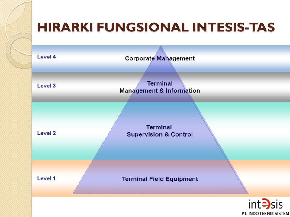 HIRARKI FUNGSIONAL INTESIS-TAS