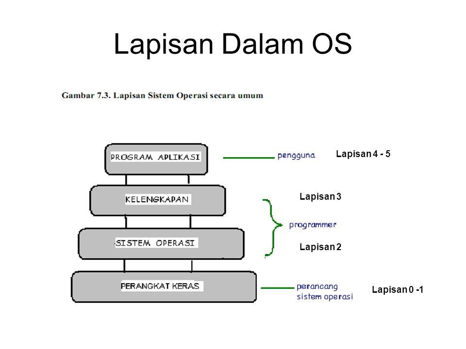 Lapisan Dalam OS Lapisan 0 -1 Lapisan 2 Lapisan 3 Lapisan 4 - 5