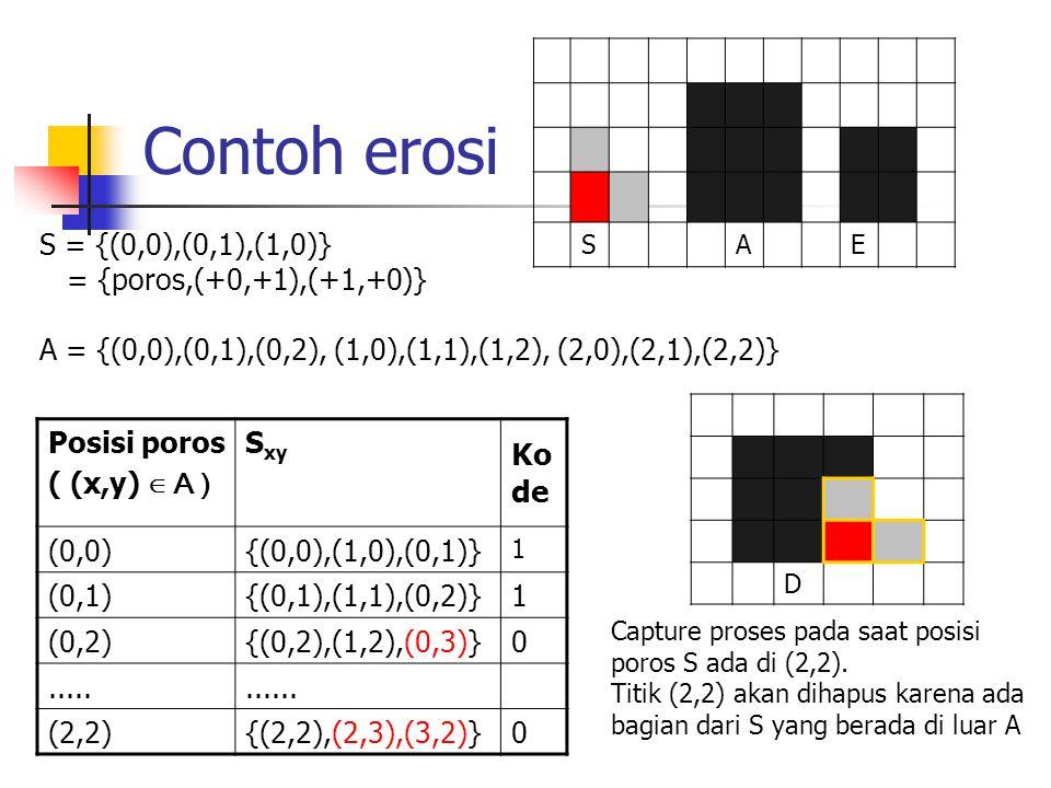 Contoh erosi SAE Posisi poros ( (x,y) ∈ A ) S xy Ko de (0,0){(0,0),(1,0),(0,1)} 1 (0,1){(0,1),(1,1),(0,2)}1 (0,2){(0,2),(1,2),(0,3)}0...........