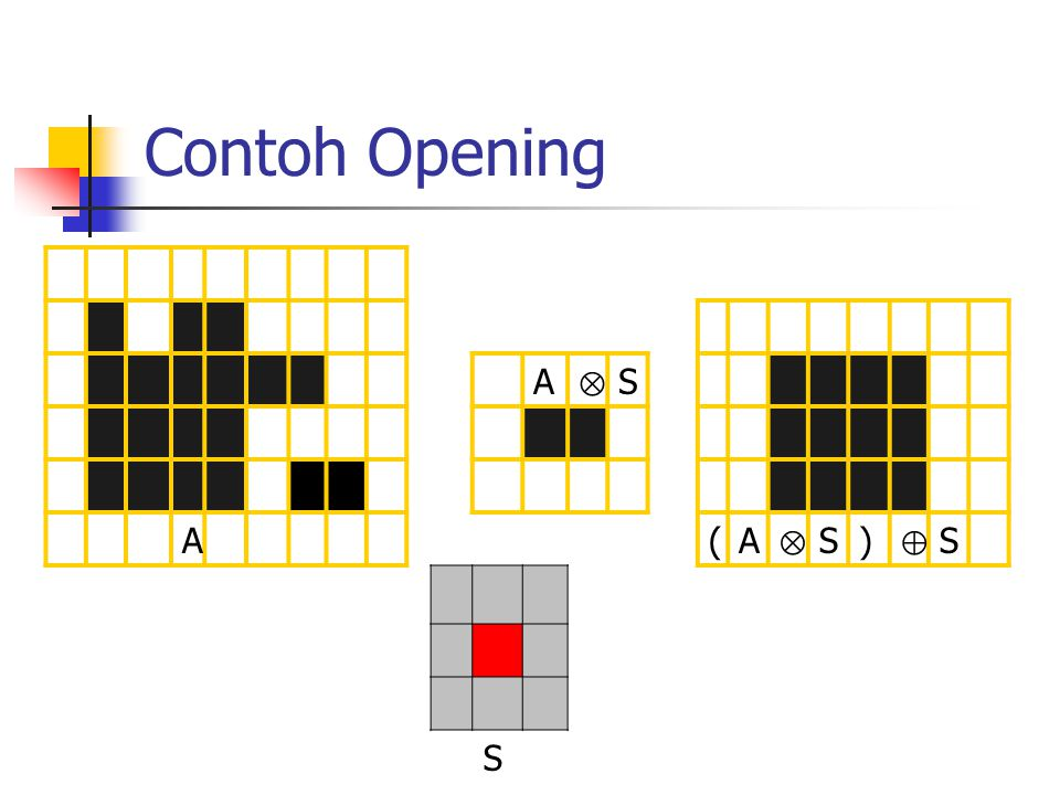Contoh Opening A ⊗ S A(A ⊗ S) ⊕ S S