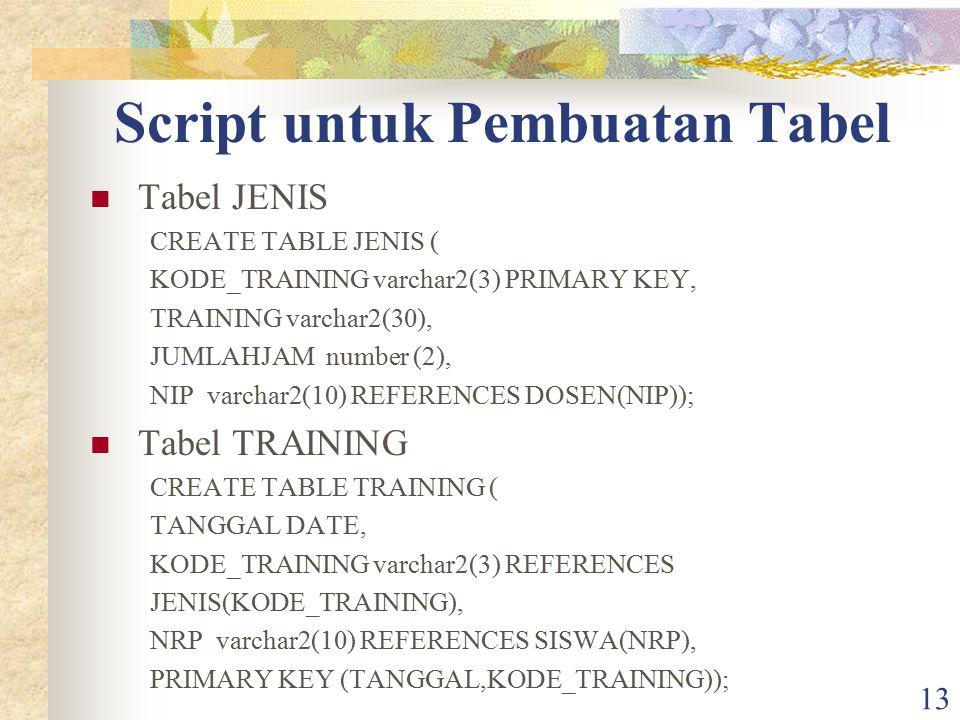 13 Script untuk Pembuatan Tabel Tabel JENIS CREATE TABLE JENIS ( KODE_TRAINING varchar2(3) PRIMARY KEY, TRAINING varchar2(30), JUMLAHJAM number (2), N