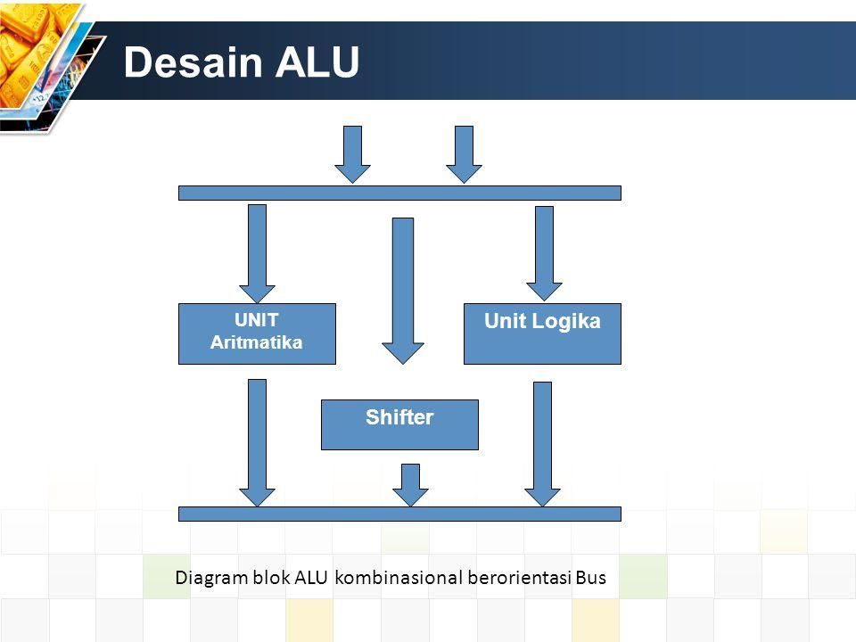 Desain ALU UNIT Aritmatika Unit Logika Shifter Diagram blok ALU kombinasional berorientasi Bus