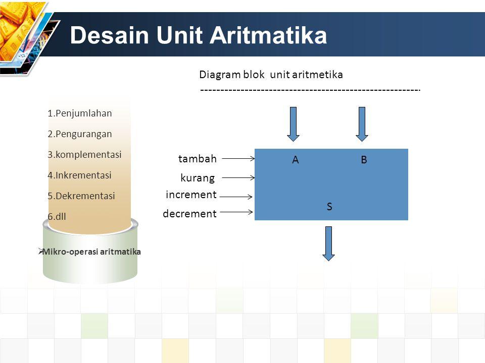Desain Unit Aritmatika 1.Penjumlahan 2.Pengurangan 3.komplementasi 4.Inkrementasi 5.Dekrementasi 6.dll  Mikro-operasi aritmatika tambah kurang increm