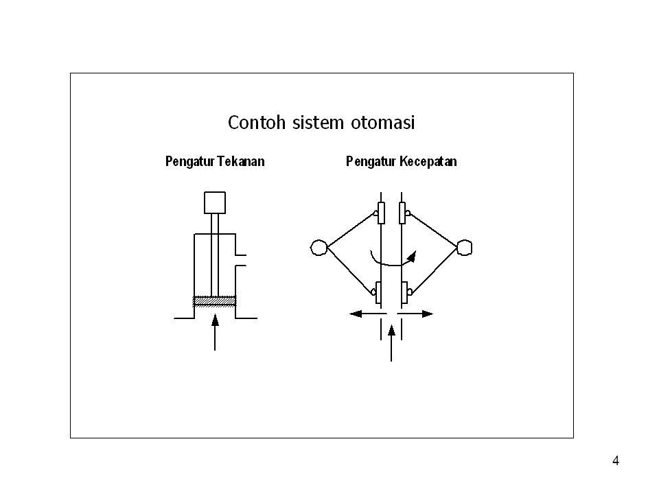 5 Keuntungan Kontrol Automatik Keuntungan menerapkan kontrol automatik adalah : Memberi kemudahan memperoleh performansi dari sistem dinamik Mempertinggi laju produksi Menurunkan biaya produksi Meniadakan pekerjaan2 rutin yg membosankan Meningkatkan kualitas
