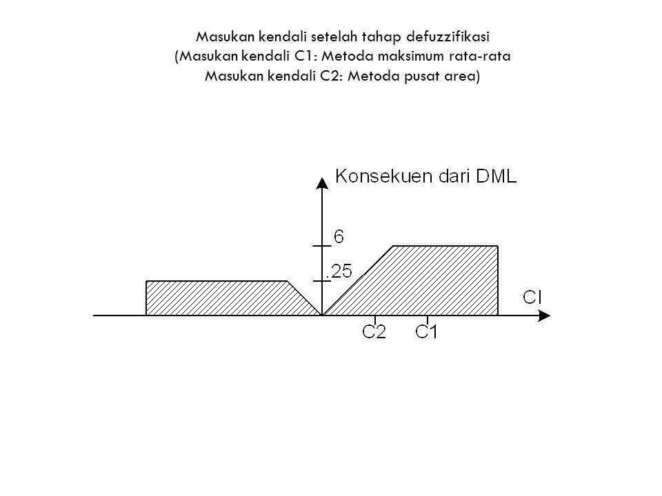 Masukan kendali setelah tahap defuzzifikasi (Masukan kendali C1: Metoda maksimum rata-rata Masukan kendali C2: Metoda pusat area)