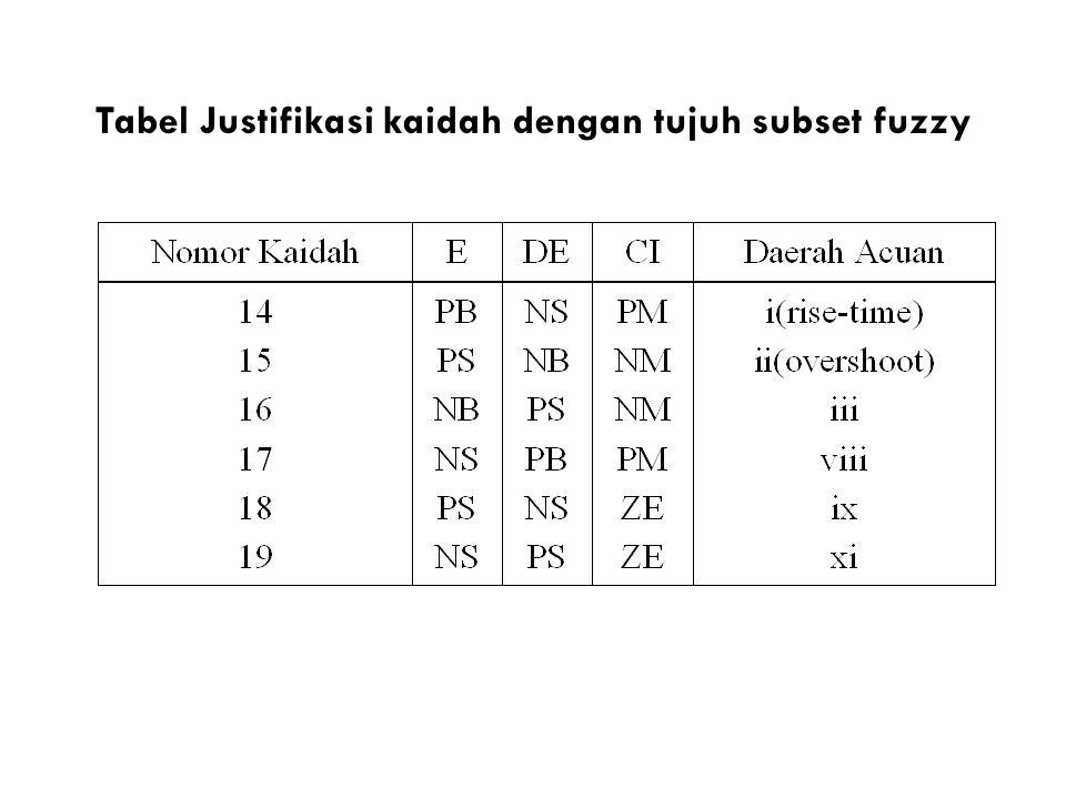Tabel Justifikasi kaidah dengan tujuh subset fuzzy