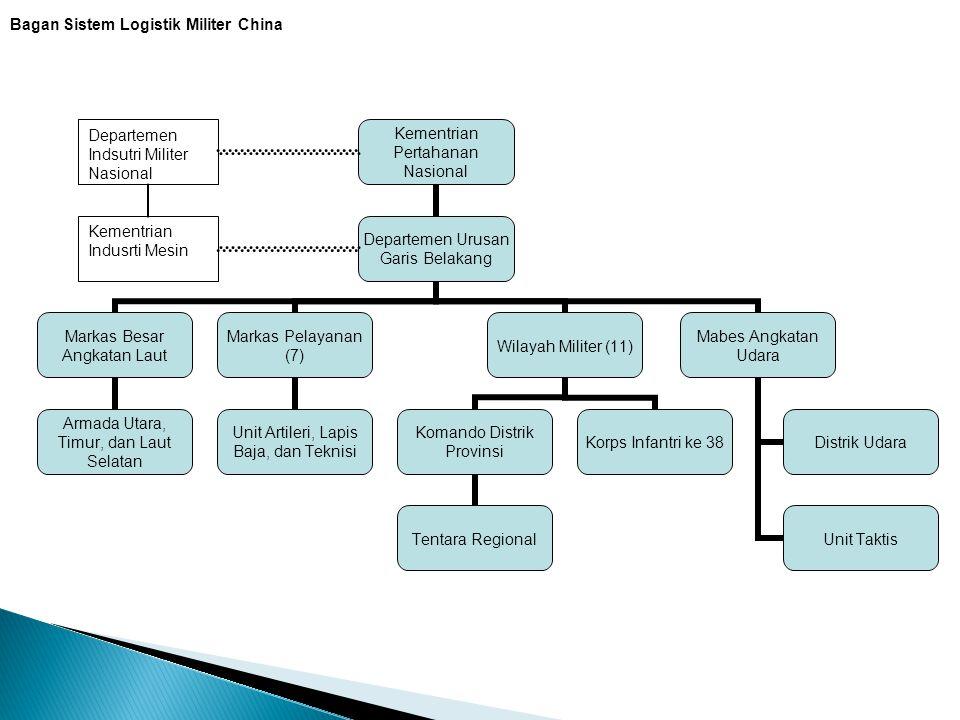 Bagan Sistem Logistik Militer China Departemen Indsutri Militer Nasional Kementrian Indusrti Mesin