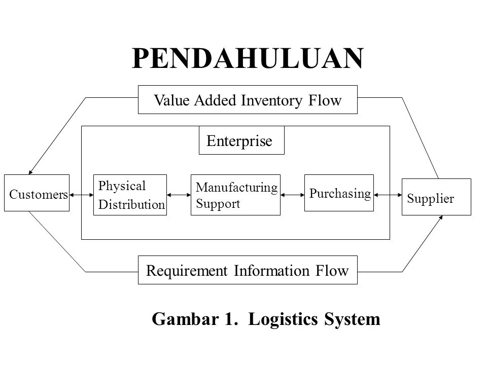 Evolusi Manajemen Logistik 1980 - 1985 : Perubahan Politik dan Teknologi 1. Deregulasi Transportasi 2. Teknologi Mikroprosesor 3. Revolusi Komunikasi