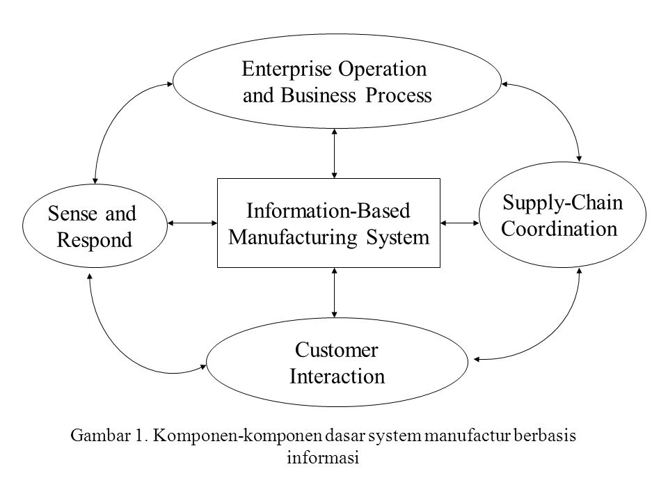 Sistem Manufaktur berbasis Informasi Fokus dari sistem manufaktur berbasis informasi adalah penggunaan sistem informasi dan teknologi informasi untuk