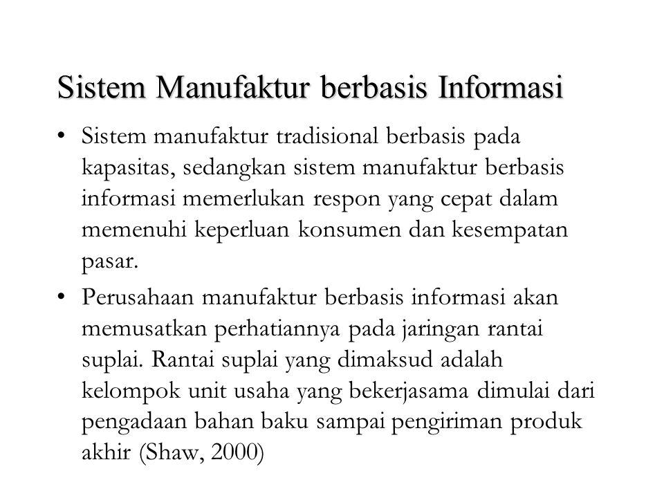 Gambar 1. Komponen-komponen dasar system manufactur berbasis informasi Enterprise Operation and Business Process Sense and Respond Customer Interactio