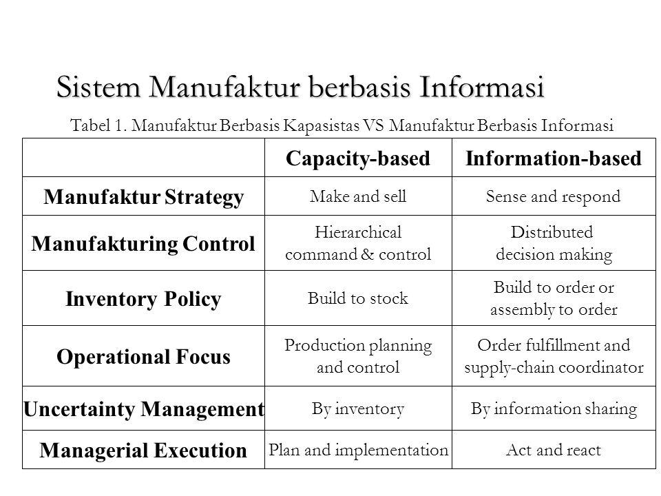 Sistem Manufaktur berbasis Informasi Sistem manufaktur tradisional berbasis pada kapasitas, sedangkan sistem manufaktur berbasis informasi memerlukan