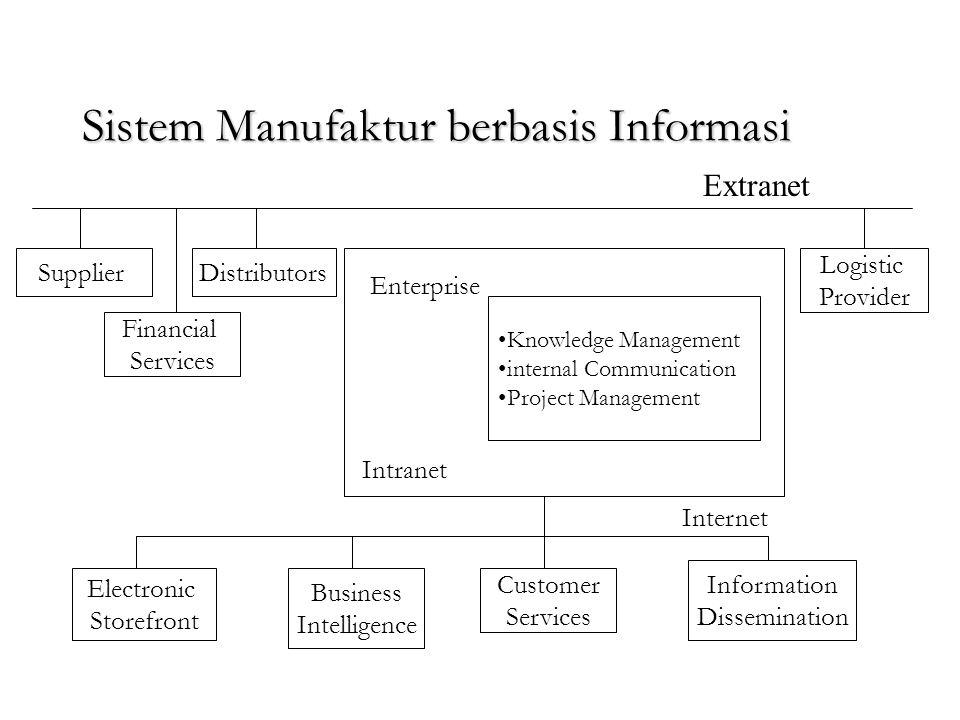 Sistem Manufaktur berbasis Informasi Sistem manufaktur informasi memerlukan suatu infrastruktur yang akan berhubungan dengan jaringan informasi global