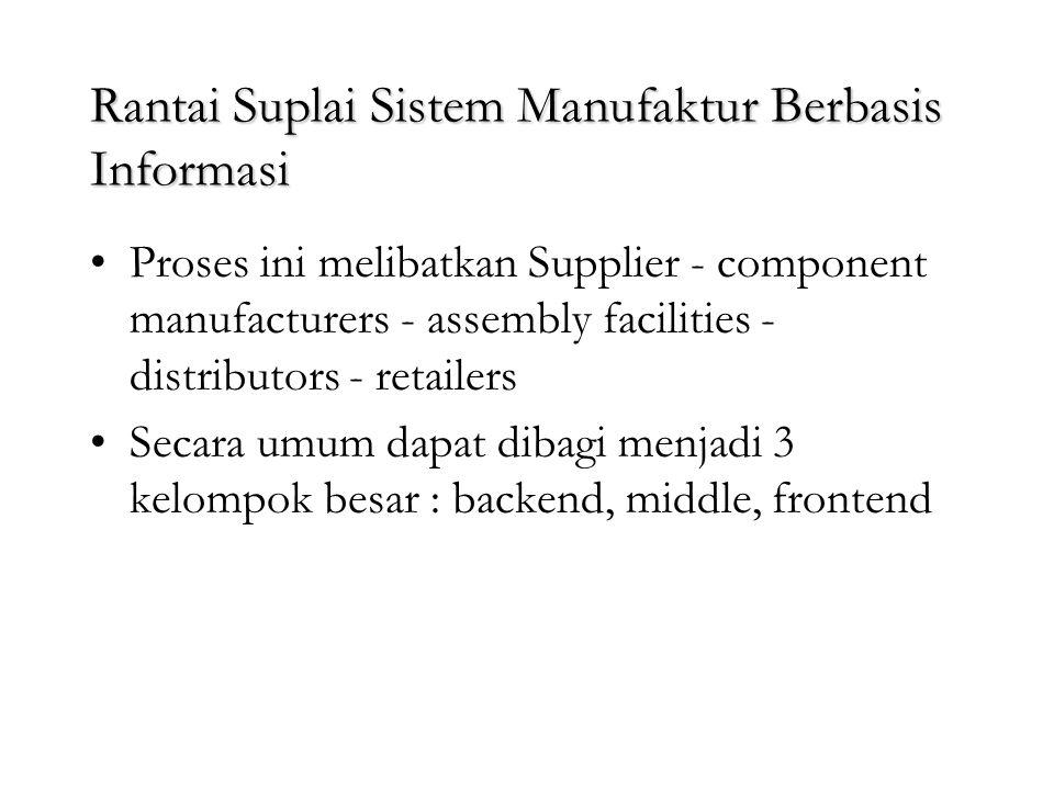 Rantai Suplai Sistem Manufaktur Berbasis Informasi Perusahaan manufaktur : dijual Bahan baku Transformasi Produk jadi Konsumen