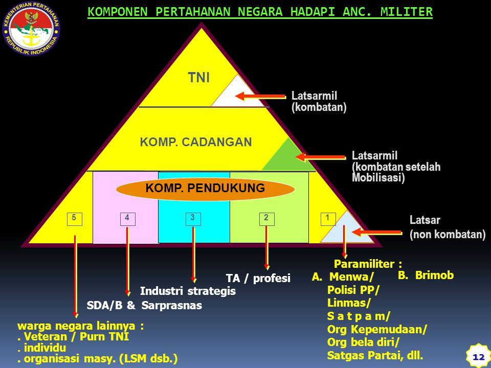 Latsarmil (kombatan) TNI KOMP. CADANGAN KOMP. PENDUKUNG Latsarmil (kombatan setelah Mobilisasi) Latsar (non kombatan) SDA/B & Sarprasnas Industri stra