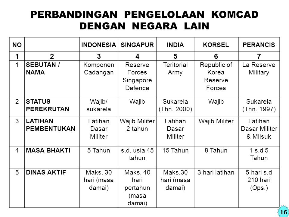 NOINDONESIASINGAPURINDIAKORSELPERANCIS 1234567 1SEBUTAN / NAMA Komponen Cadangan Reserve Forces Singapore Defence Teritorial Army Republic of Korea Re
