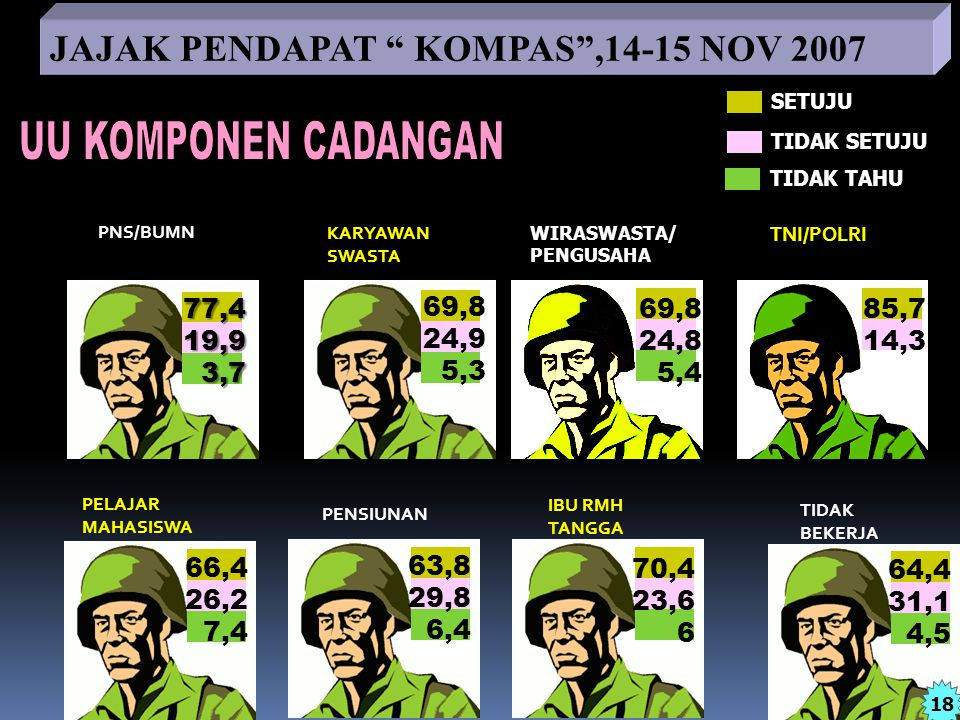 "18 JAJAK PENDAPAT "" KOMPAS"",14-15 NOV 2007 WIRASWASTA/ PENGUSAHA 69,8 24,9 5,3 85,7 14,3 69,8 24,8 5,4 SETUJU TIDAK SETUJU TIDAK TAHU TIDAK BEKERJA IB"