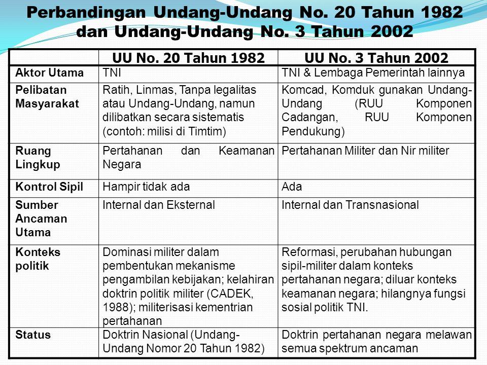 UU No. 20 Tahun 1982UU No. 3 Tahun 2002 Aktor UtamaTNITNI & Lembaga Pemerintah lainnya Pelibatan Masyarakat Ratih, Linmas, Tanpa legalitas atau Undang