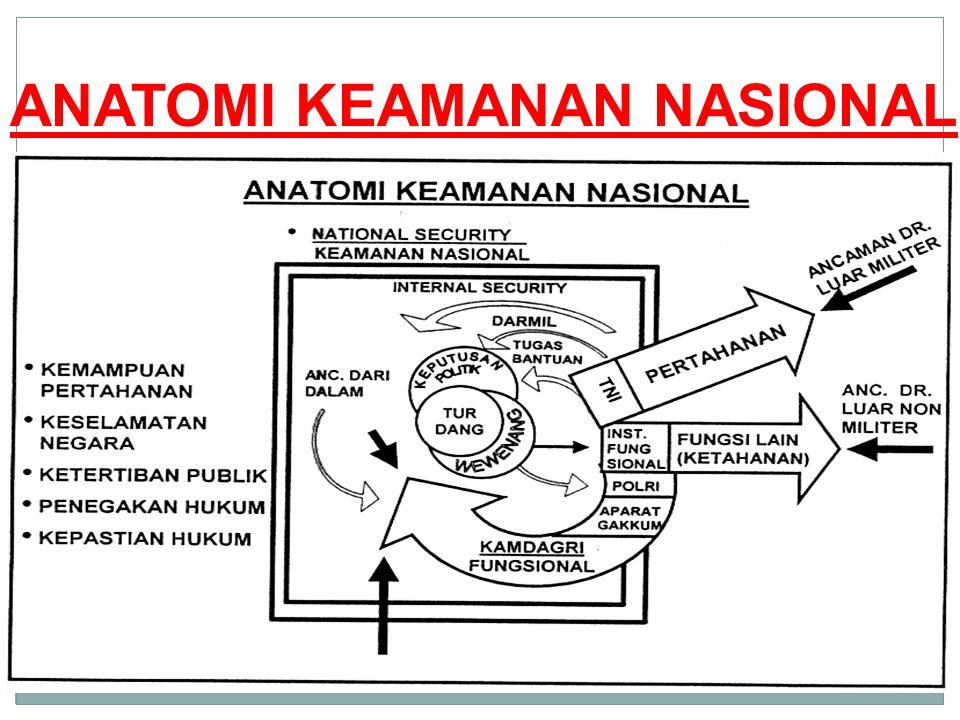 ANATOMI KEAMANAN NASIONAL