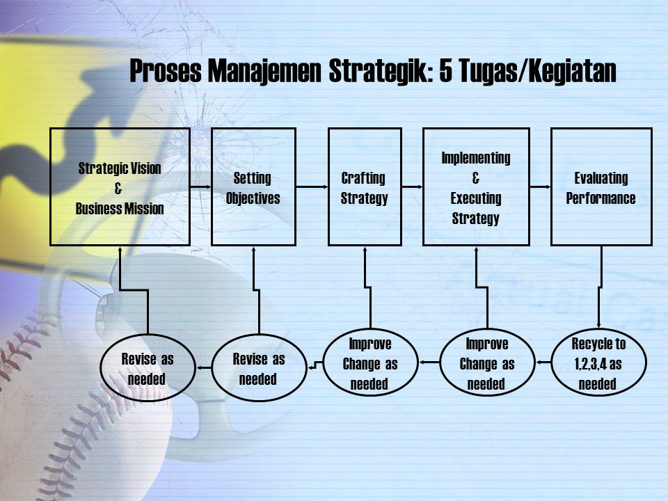 MODEL MANAJEMEN STRATEGIS Environmental Scanning Strategy Formulation Strategy Implementation Evaluation & Control Internal: Structure Culture Resources External: Makro Industri Mission Objectives Strategies Policies Programs Budgets Procedures Performance